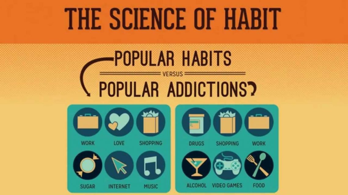 The Science of Habit [Video Infographic]